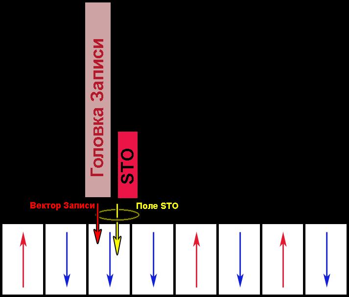 Как работает MAMR в HDD - 3
