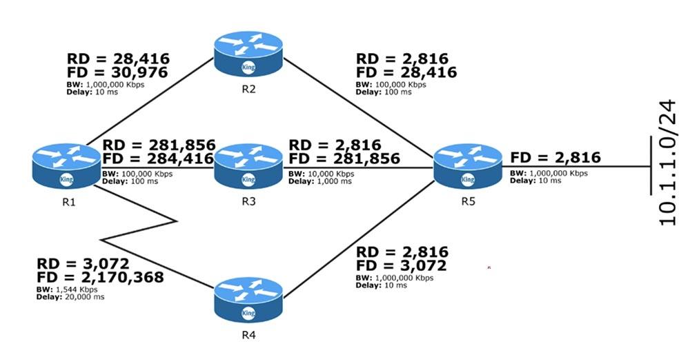 Тренинг Cisco 200-125 CCNA v3.0. День 50. Настройка EIGRP - 2