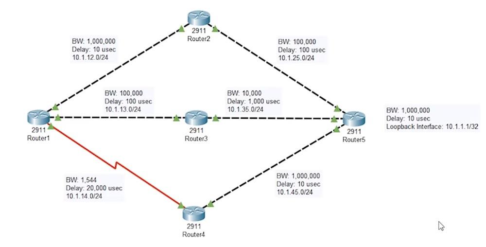 Тренинг Cisco 200-125 CCNA v3.0. День 50. Настройка EIGRP - 3