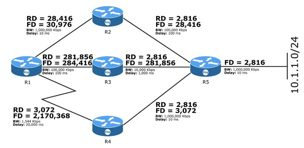 Тренинг Cisco 200-125 CCNA v3.0. День 50. Настройка EIGRP - 7