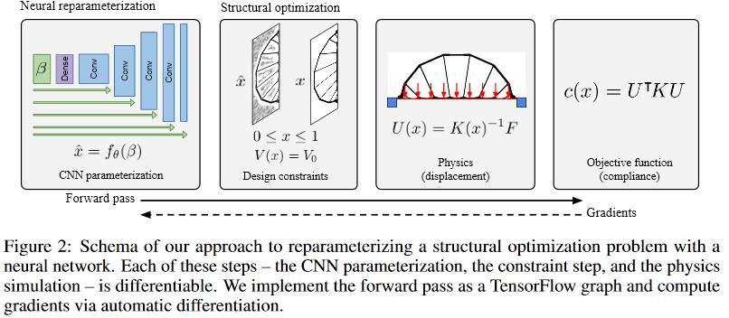 Параметризация нейросетью физической модели для решения задачи топологической оптимизации - 3