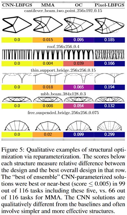 Параметризация нейросетью физической модели для решения задачи топологической оптимизации - 4