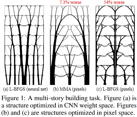 Параметризация нейросетью физической модели для решения задачи топологической оптимизации - 5