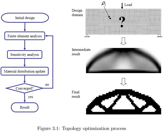 Параметризация нейросетью физической модели для решения задачи топологической оптимизации - 1