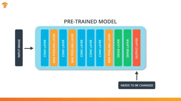 Погружение в свёрточные нейронные сети: передача обучения (transfer learning) - 4