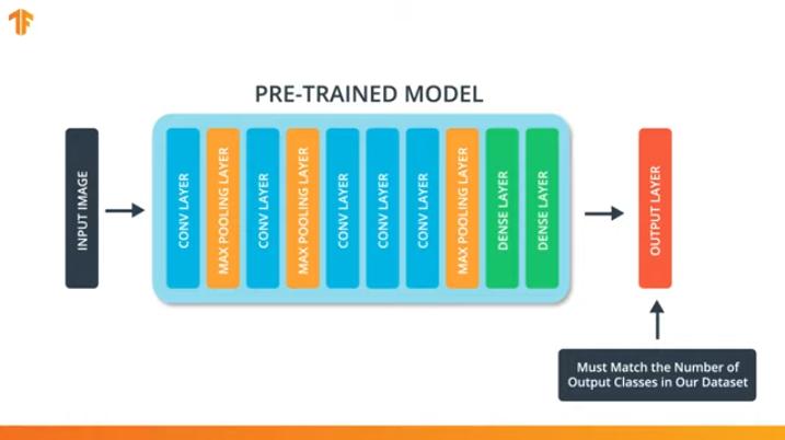 Погружение в свёрточные нейронные сети: передача обучения (transfer learning) - 6