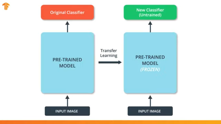 Погружение в свёрточные нейронные сети: передача обучения (transfer learning) - 7