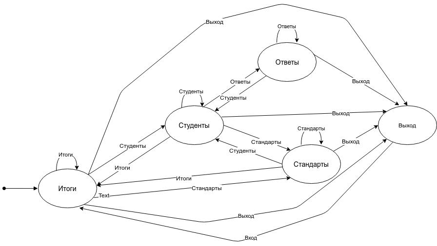 Применение формальных методов валидации моделей для UI - 4
