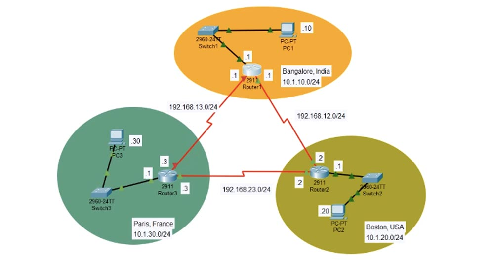Тренинг Cisco 200-125 CCNA v3.0. День 51. Устранение неполадок EIGRP - 10