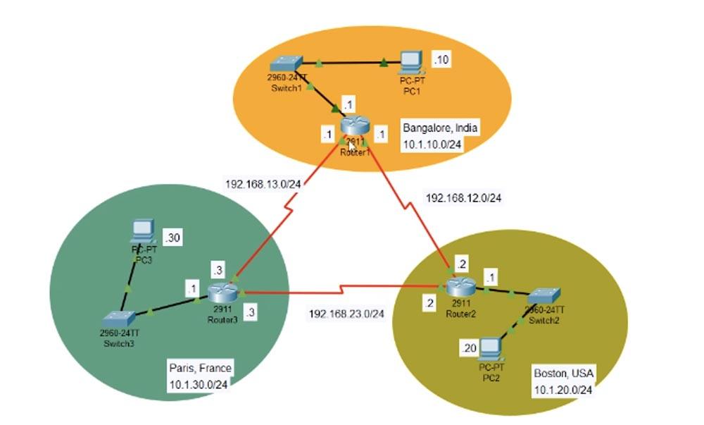 Тренинг Cisco 200-125 CCNA v3.0. День 51. Устранение неполадок EIGRP - 18