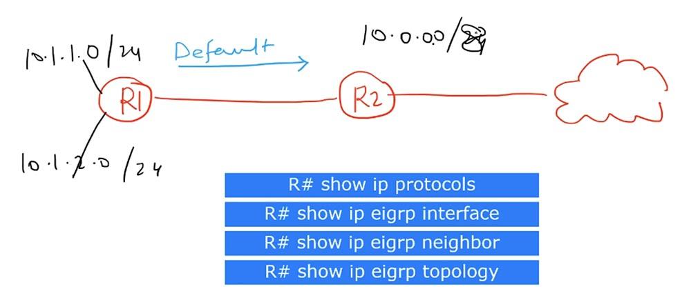 Тренинг Cisco 200-125 CCNA v3.0. День 51. Устранение неполадок EIGRP - 4