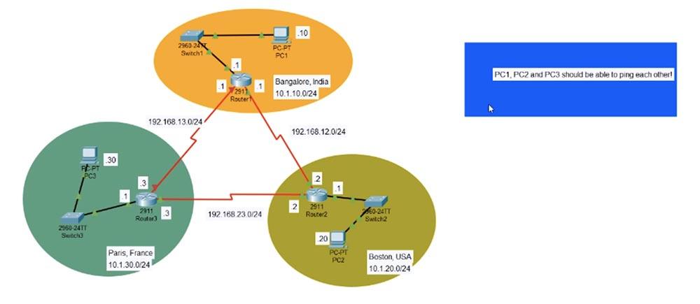 Тренинг Cisco 200-125 CCNA v3.0. День 51. Устранение неполадок EIGRP - 1
