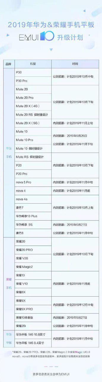 33 модели смартфонов и планшетов Huawei и Honor получат Android 10. Huawei объявила точный план обновления EMUI 10