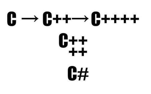 C++ против C# - 3