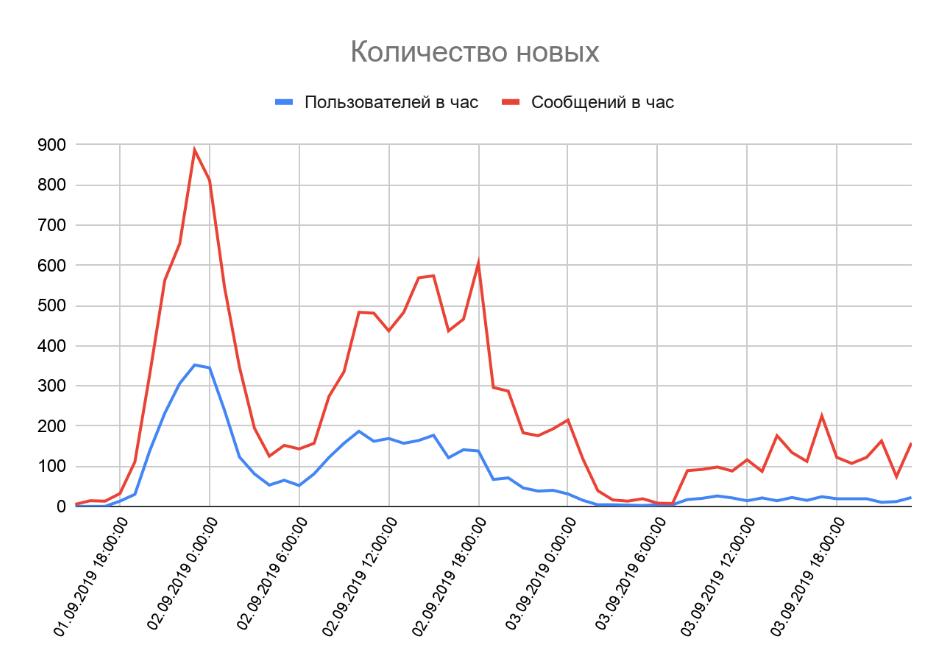 Количество новых чатов и сообщений в час