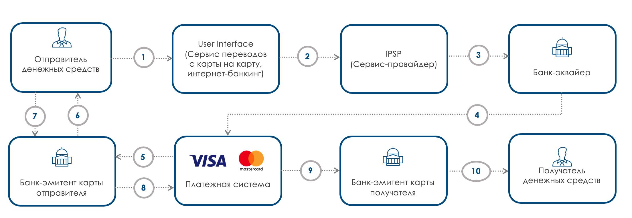 Как работают денежные переводы с карты на карту - 1