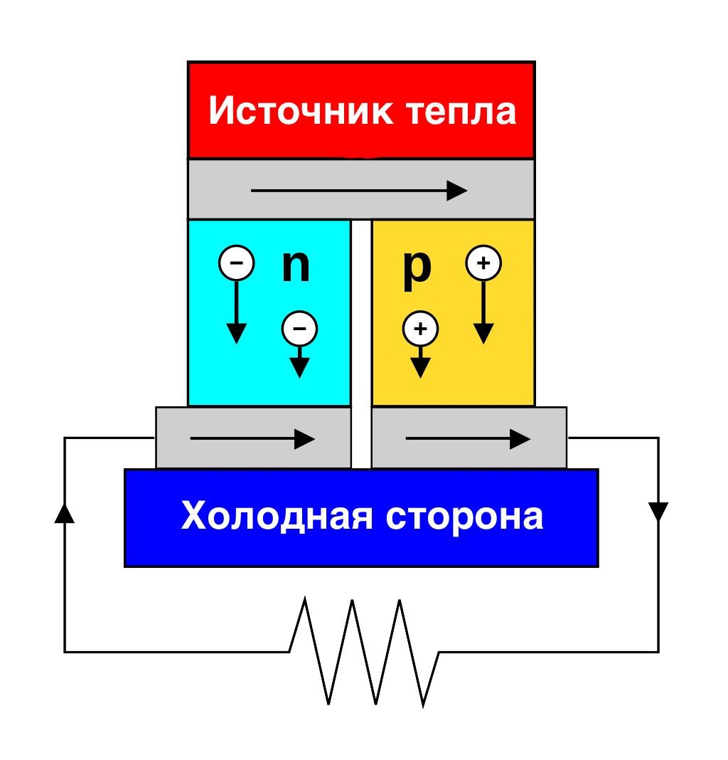 Мирный атом не в каждый дом: неожиданные варианты радионуклидных источников энергии - 8