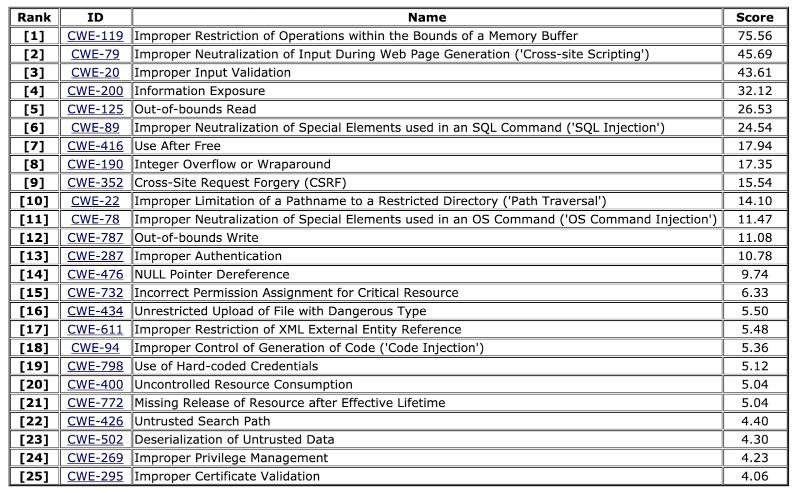Опубликован список из 25 самых опасных уязвимостей ПО - 2
