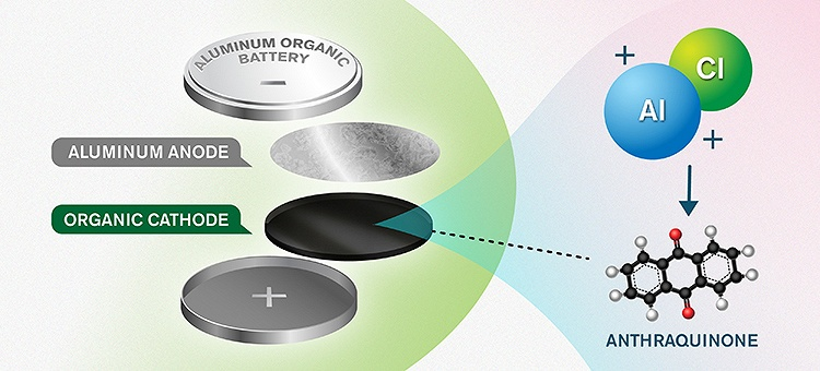 Шведские и словенские ученые смогли удвоить плотность энергии алюминий-органического аккумулятора