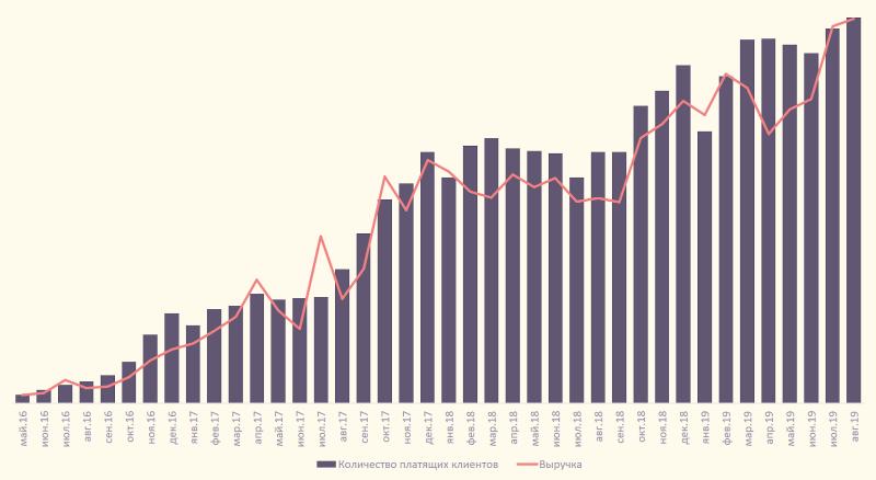 История DashaMail: от запуска клона американского email-стартапа до ссор с инвесторами и нового старта - 6