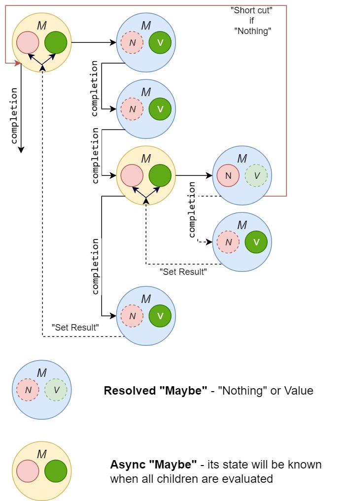 Монада «Maybe» через async-await в C# (без Task-oв!) - 3