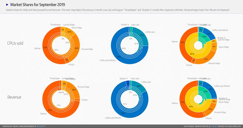 Новая статистика Mindfactory: объем продаж лишь двух процессоров AMD Ryzen 7 3700X и Ryzen 5 3600 в два раза превышает объем продаж всех CPU Intel
