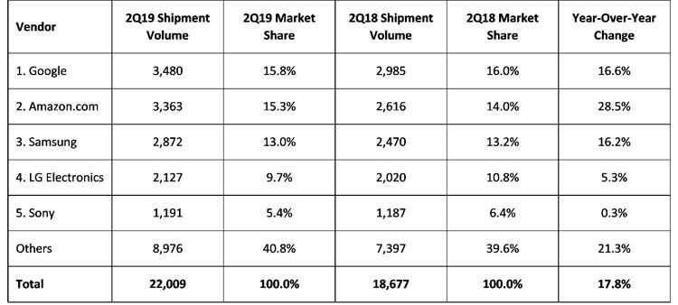 Объём европейского рынка смарт-динамиков вырос на треть: Amazon в лидерах