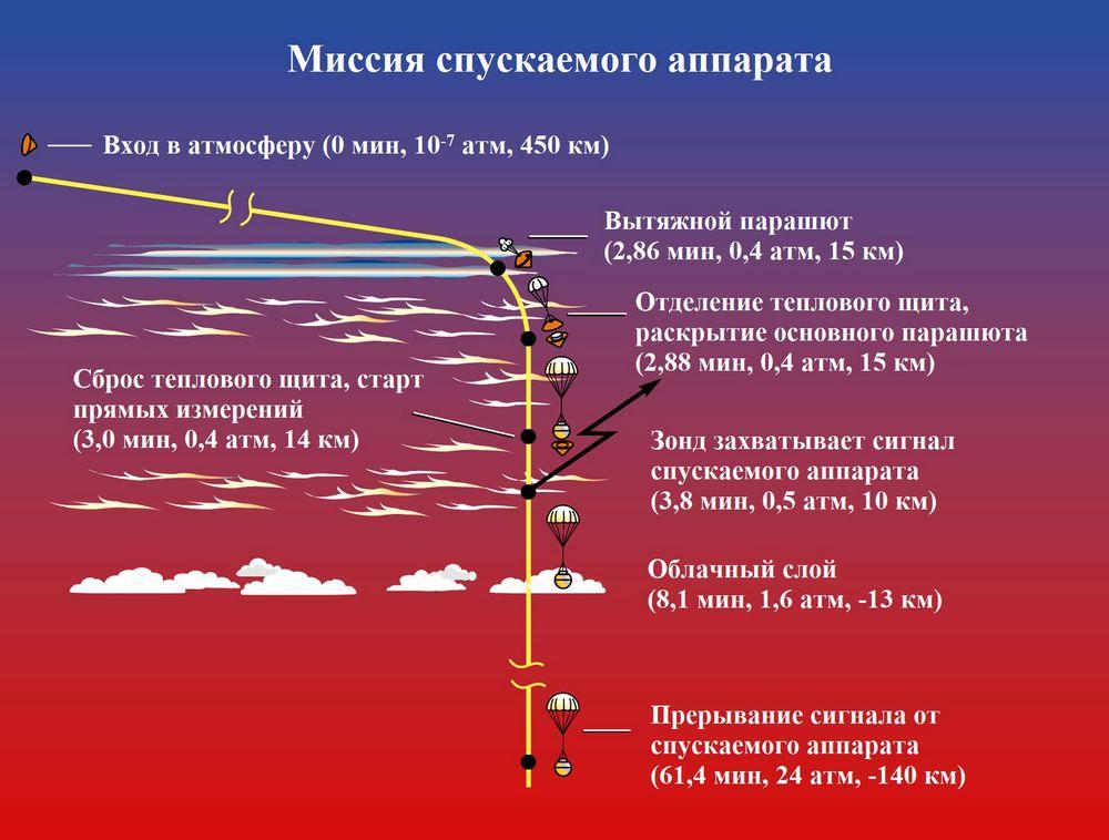 Путеводитель по Солнечной системе для автостопщиков - 16