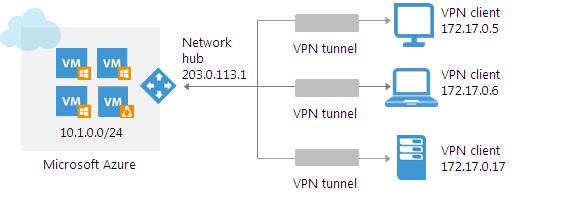 Решение Veeam PN и его новые возможности в версии 2.0 - 3