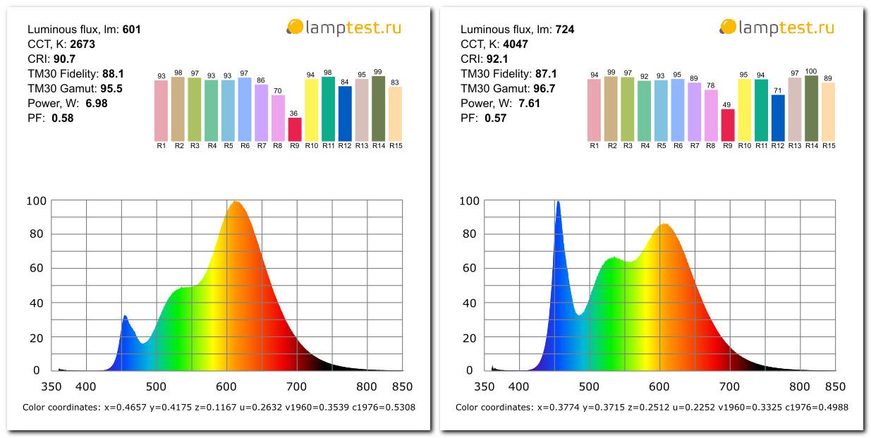 Свершилось! Недорогие светодиодные лампы с CRI 90+ - 5