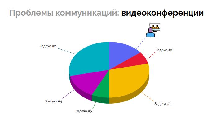 Управление распределенной командой в режиме многопроектности (обзор и видео доклада) - 10