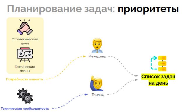 Управление распределенной командой в режиме многопроектности (обзор и видео доклада) - 17