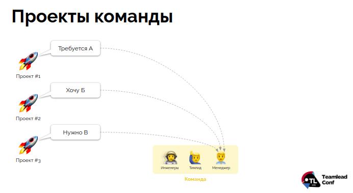 Управление распределенной командой в режиме многопроектности (обзор и видео доклада) - 5
