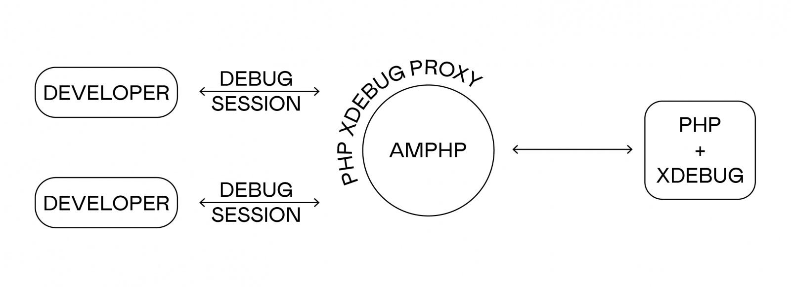 PHP Xdebug proxy