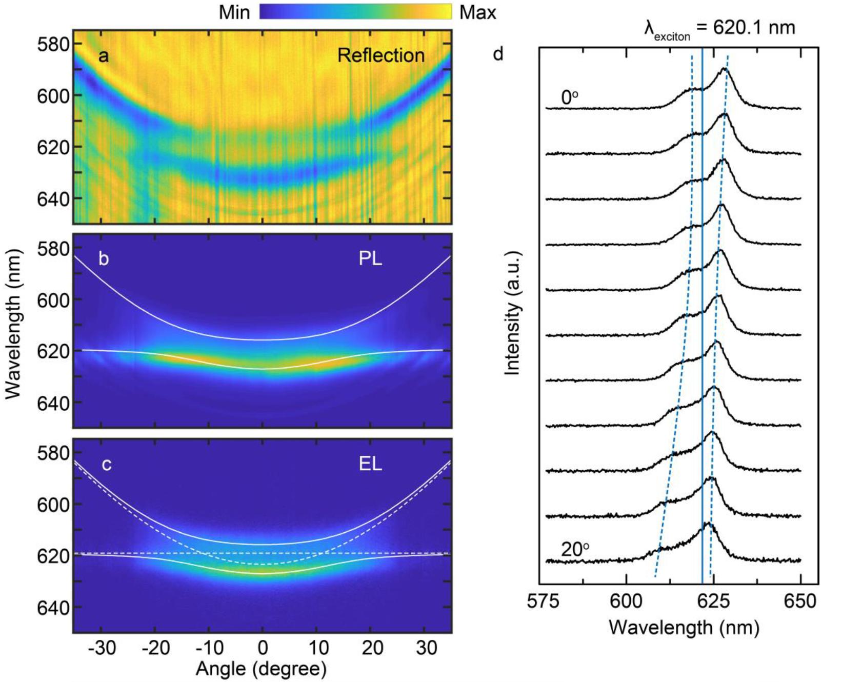 Будущее Li-Fi: поляритоны, экситоны, фотоны и немного дисульфида вольфрама - 3