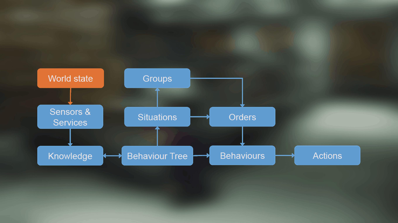 Как работает ИИ в игре Hitman (2016) - 3