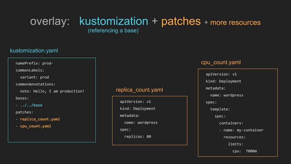 Краткое введение в Kustomize - 3