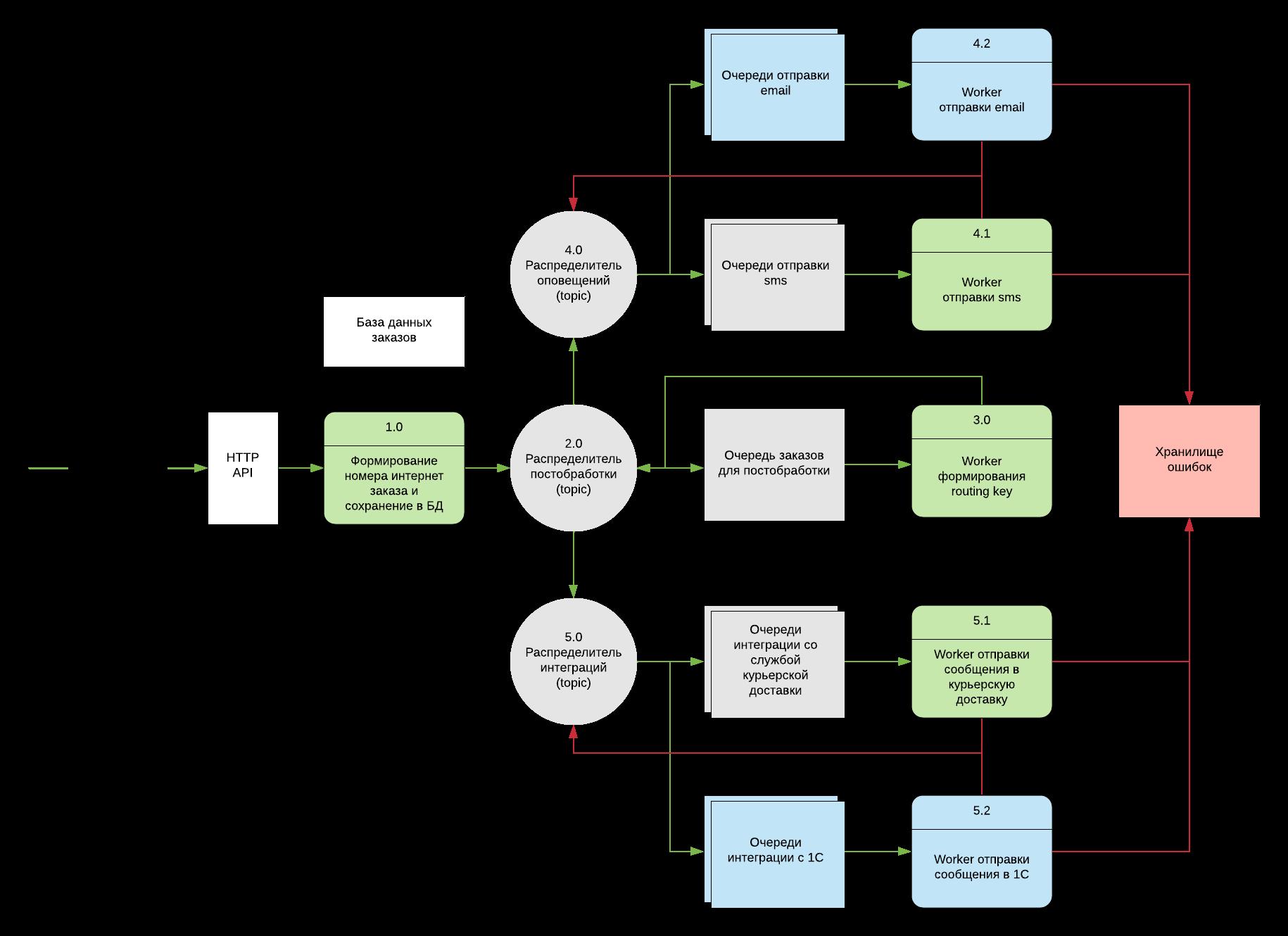 Обрабатываем заказы из интернет магазина с помощью RabbitMQ и TypeScript - 7