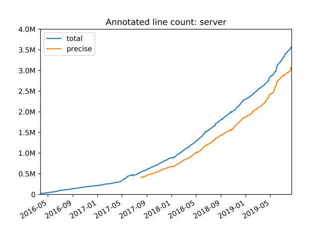Путь к проверке типов 4 миллионов строк Python-кода. Часть 3 - 2