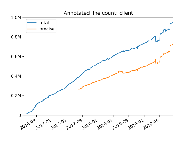 Путь к проверке типов 4 миллионов строк Python-кода. Часть 3 - 3