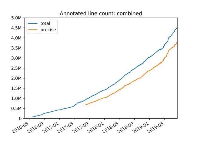 Путь к проверке типов 4 миллионов строк Python-кода. Часть 3 - 4