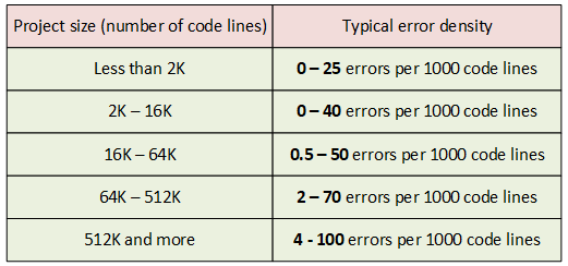 "Figure 1. Typical error density in projects of different sizes. The data is taken from Steve McConnell's book ""Code complete""."