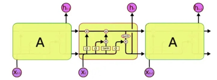 Бредогенератор: создаем тексты на любом языке с помощью нейронной сети - 2