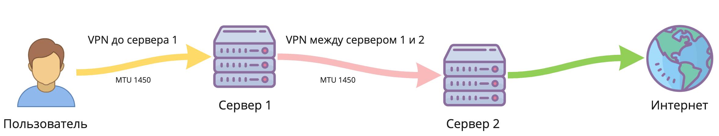 Двойной VPN в один клик. Как легко разделить IP-адрес точки входа и выхода - 2
