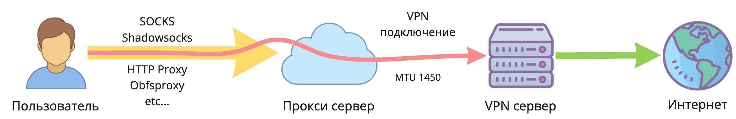 Двойной VPN в один клик. Как легко разделить IP-адрес точки входа и выхода - 3
