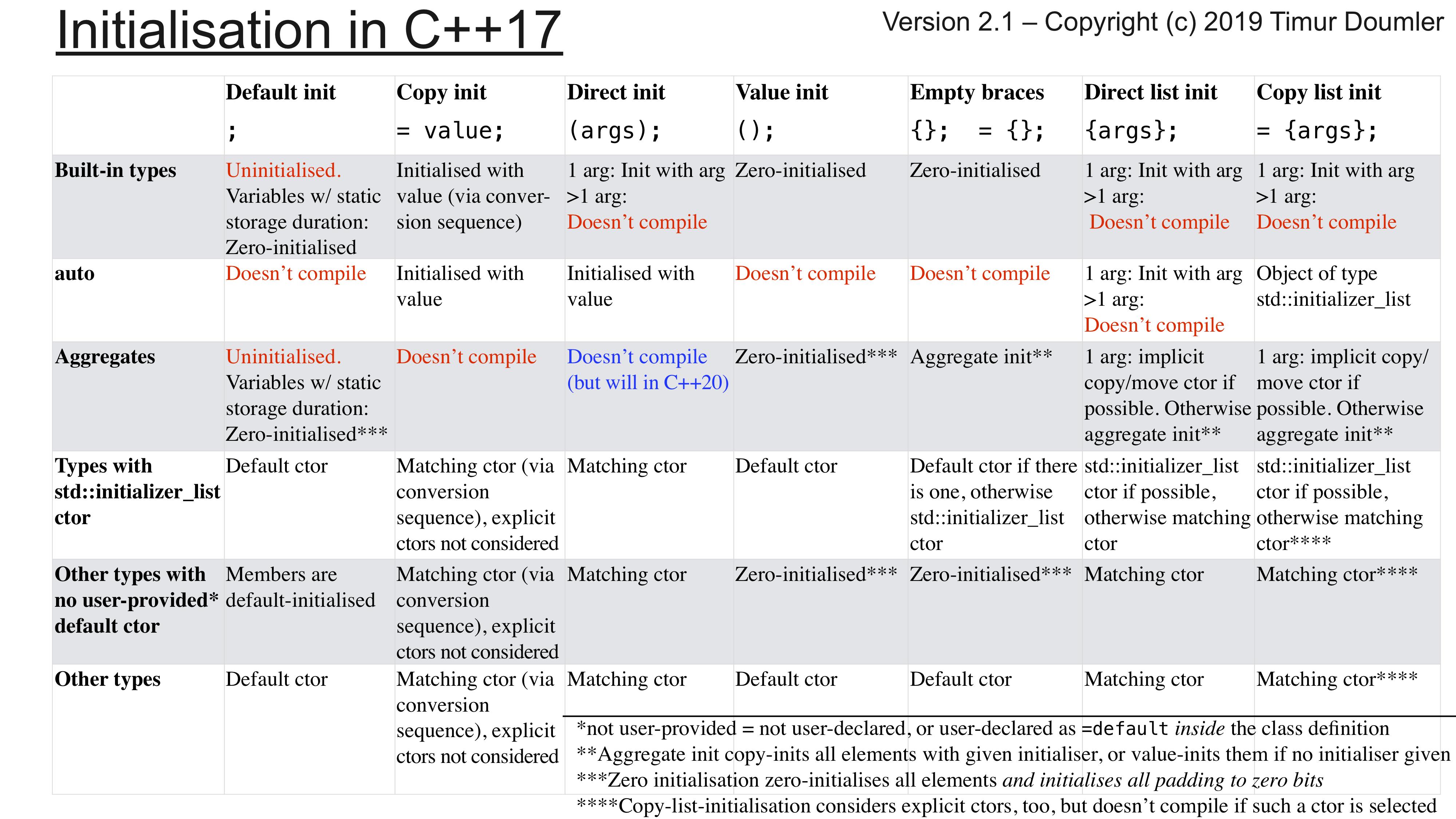 Инициализация в современном C++ - 3