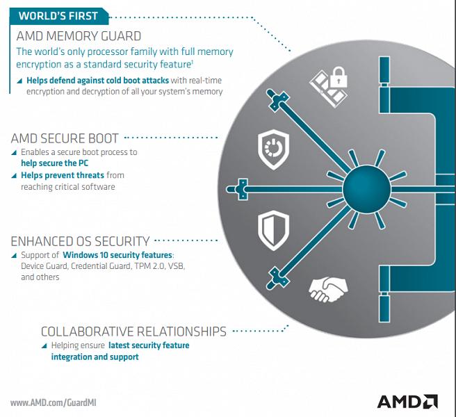Новейшие процессоры AMD поддерживают шифрование всей оперативной памяти