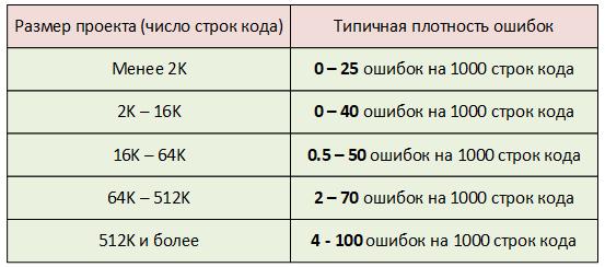 Рисунок 1. Типичная плотность ошибок в проектах различного размера