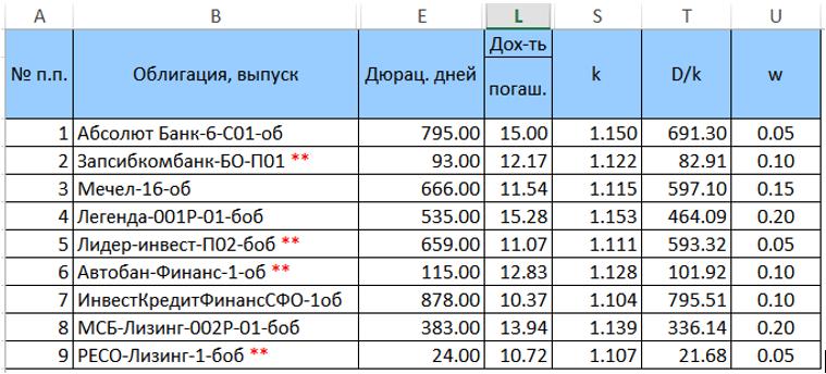 Оптимизация портфеля облигаций с применением библиотеки ALGLIB - 2