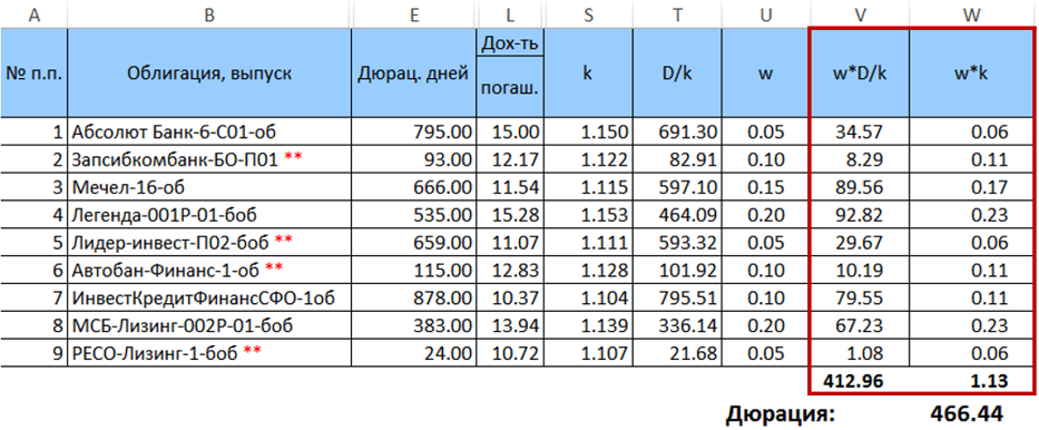 Оптимизация портфеля облигаций с применением библиотеки ALGLIB - 3